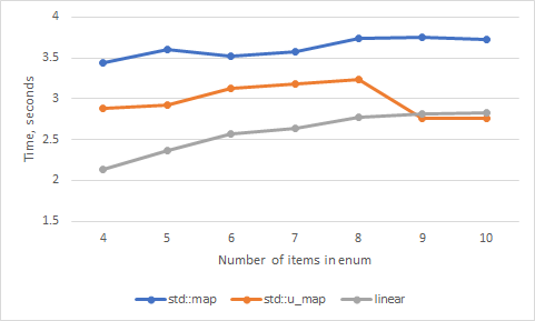 When linear search O(N) is faster than hash table O(1) lookup